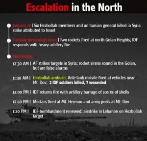 2011_Ynetnews_Escalation_North