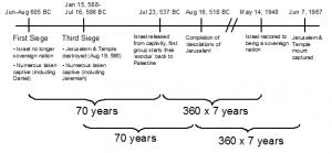 2011_Marzulli_israel-timeline